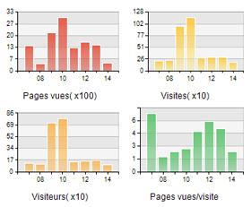 référencement et statistiques de visites